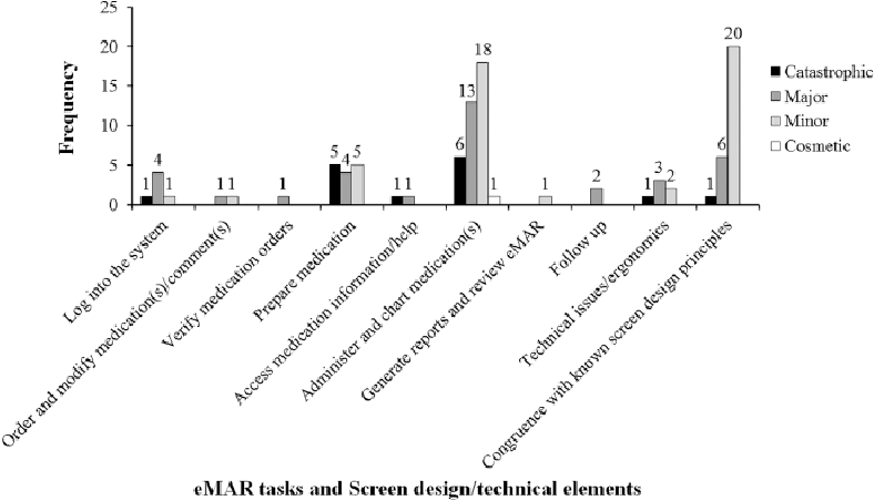 Figure 1 from Evaluation of a BCMA's Electronic Medication
