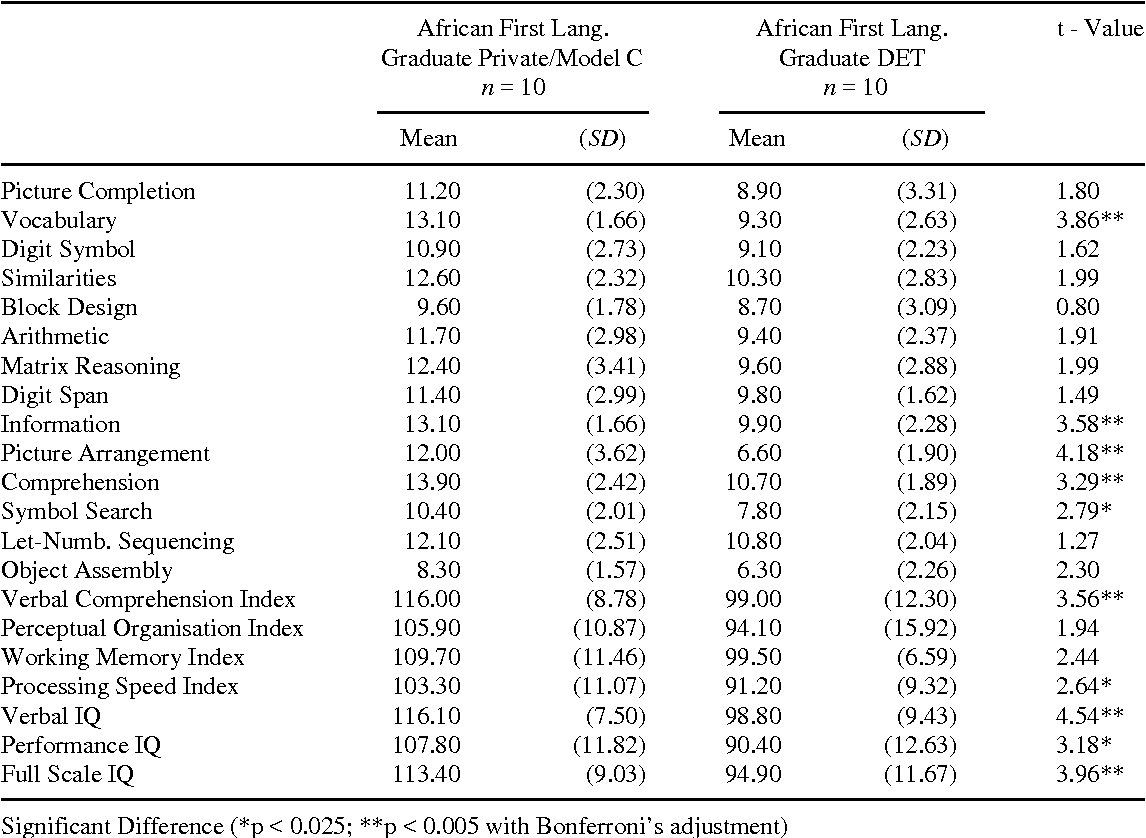 Cross-cultural effects on IQ test performance: a review