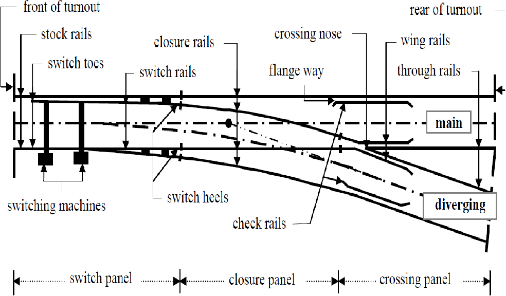 [PDF] Failure analysis of railway switches and crossings