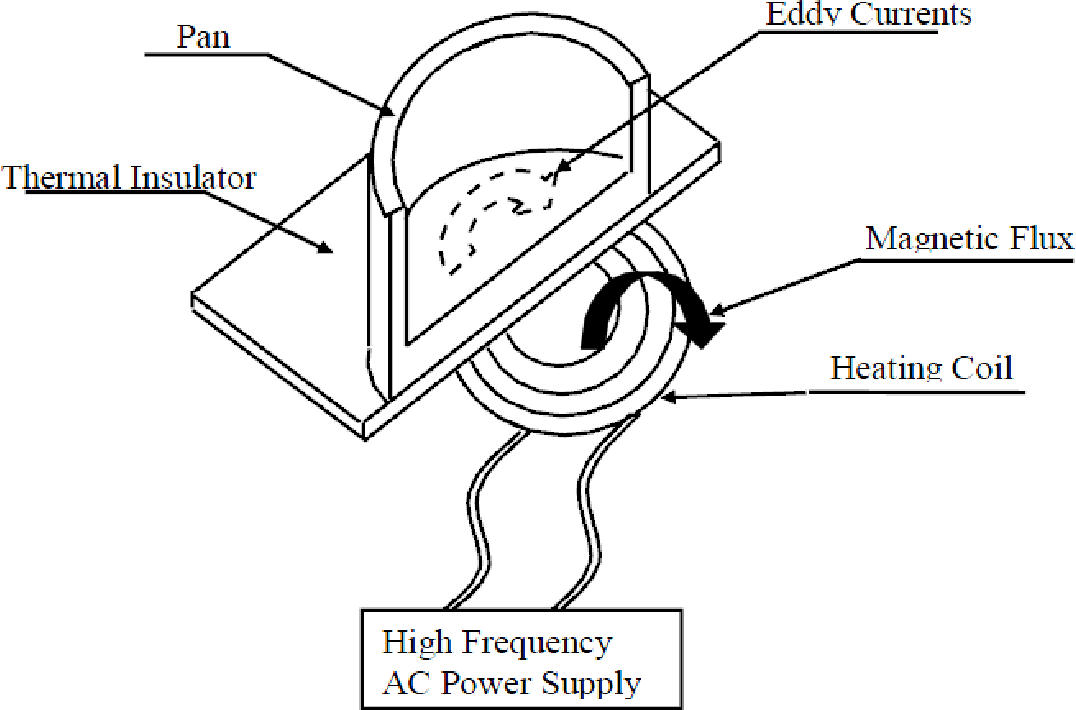 Induction Heating Of Non Magnetic Materials