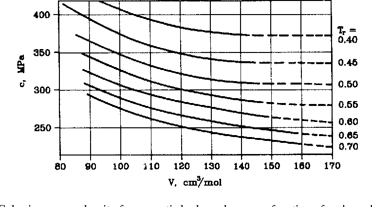 Table 1.1 from 1 Solubility Parameters — An Introduction