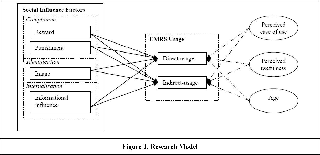 Direct and Indirect Use of Information Systems in