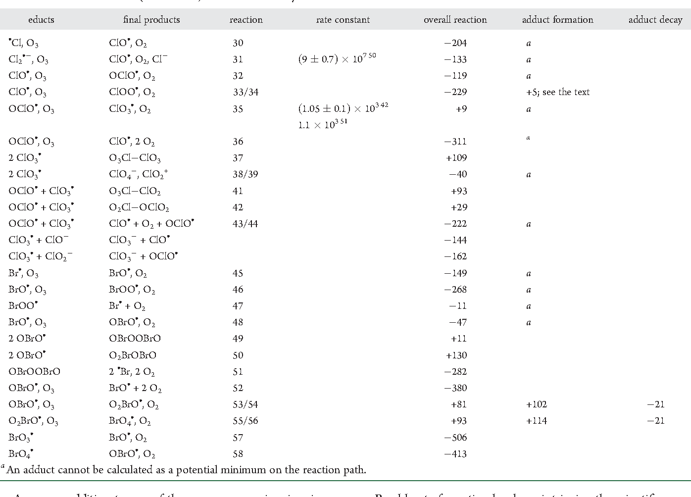 Standard Gibbs Free Energy Of Formation Table