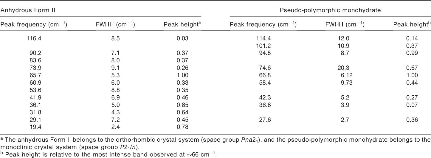 [PDF] Polymorph Characterization of Active Pharmaceutical