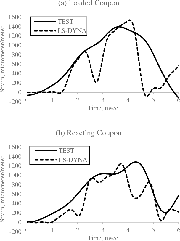 Figure 10 from PHYSICAL TESTING AND MODELING OF BOLTED AND