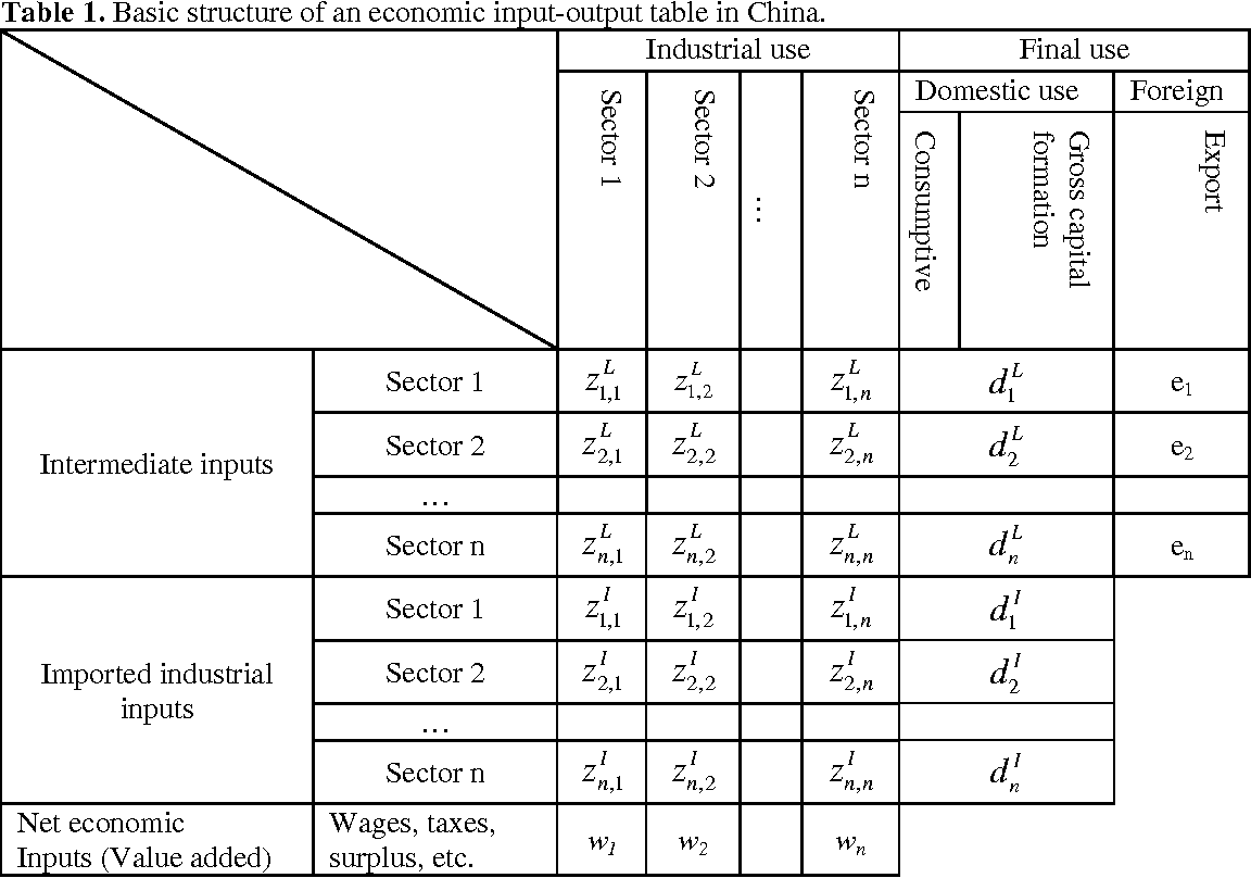 Table 1 From Estimating Transformity Uev With Economic