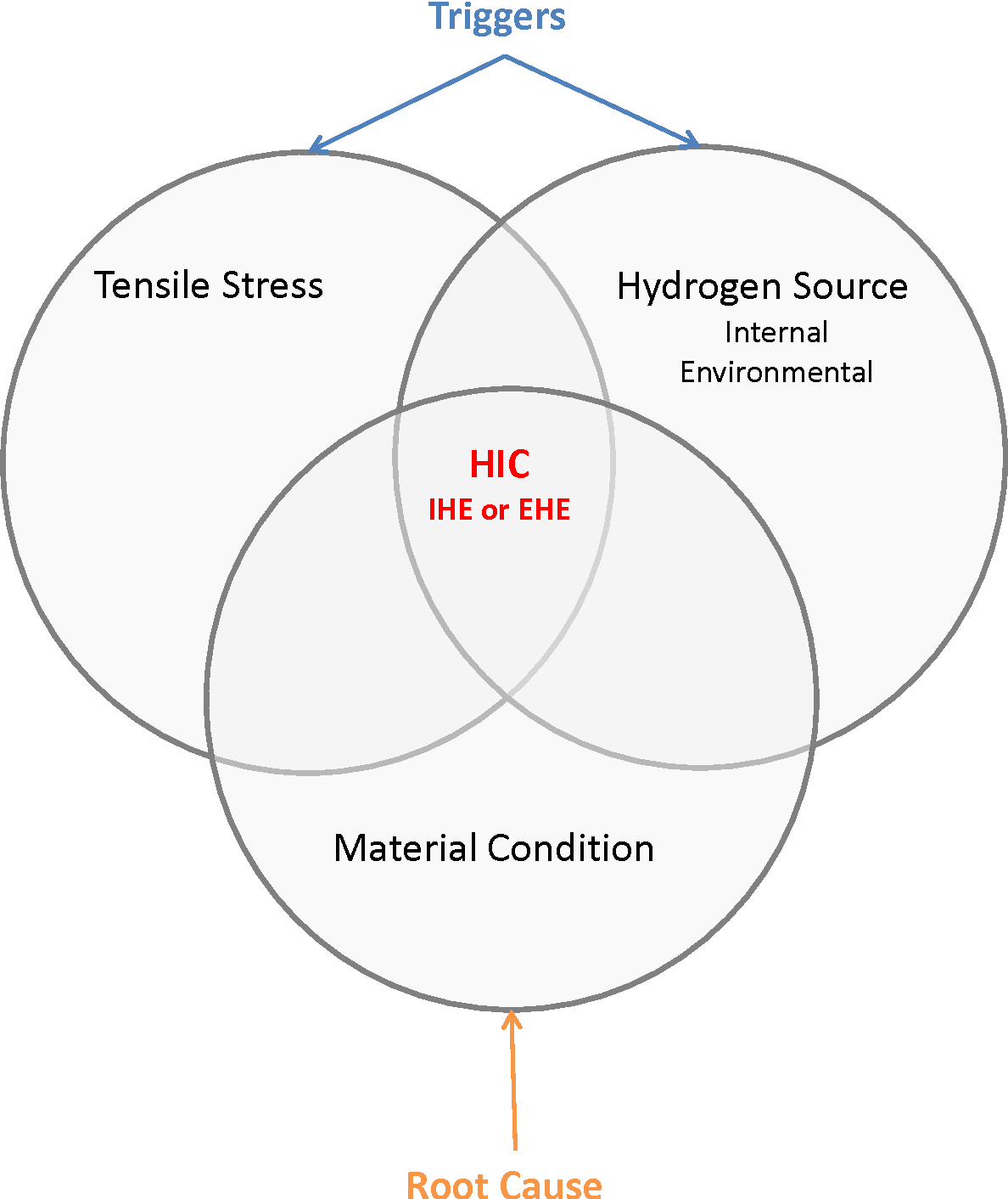 Figure 1 from FUNDAMENTALS OF HYDROGEN EMBRITTLEMENT IN