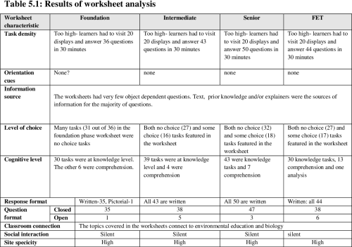 small resolution of Worksheets and learning in South African museums   Semantic Scholar