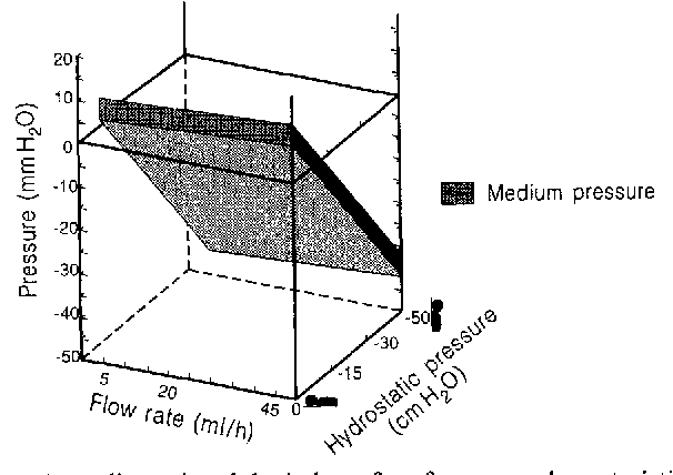 Figure 1 from The Delta Valve: a physiologic shunt system