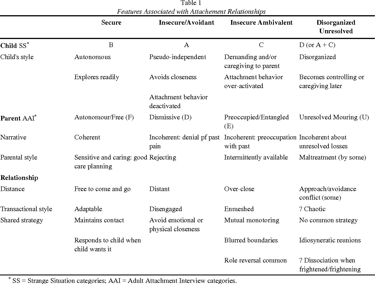 Table 1 From Creating A Secure Family Base Some