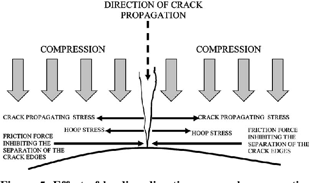 Figure 3 from A Study on Mechanical Properties of PMMA