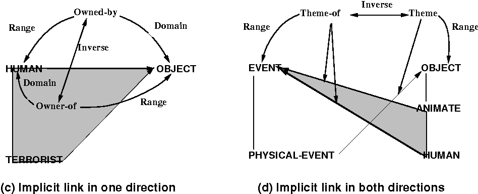 [PDF] Ontology Development for Machine Translation