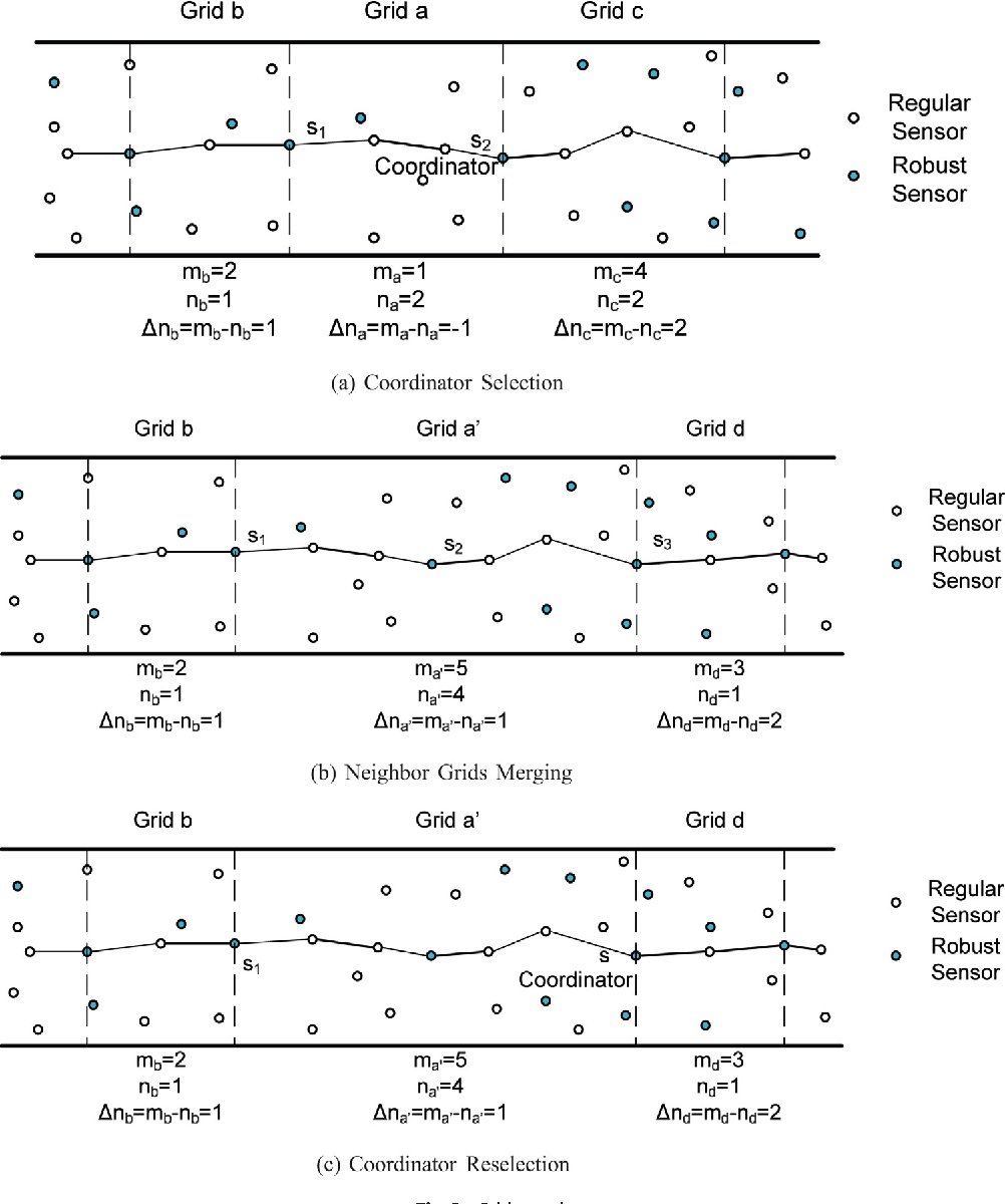Figure 2 from Deployment and reallocation in mobile