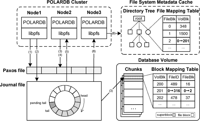 Figure 10 from PolarFS: An Ultra-low Latency and Failure