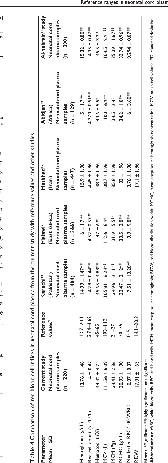 Table 1 from Determination of reference ranges for full