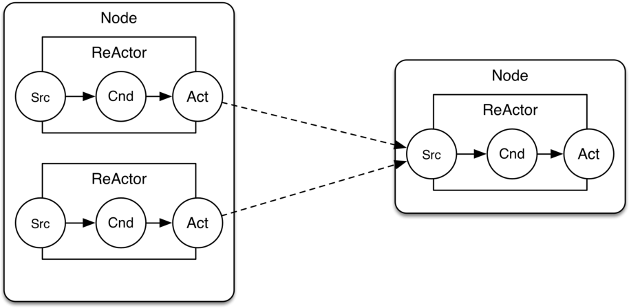 Figure 3 from Fast Data Processing for Large-Scale SOA and