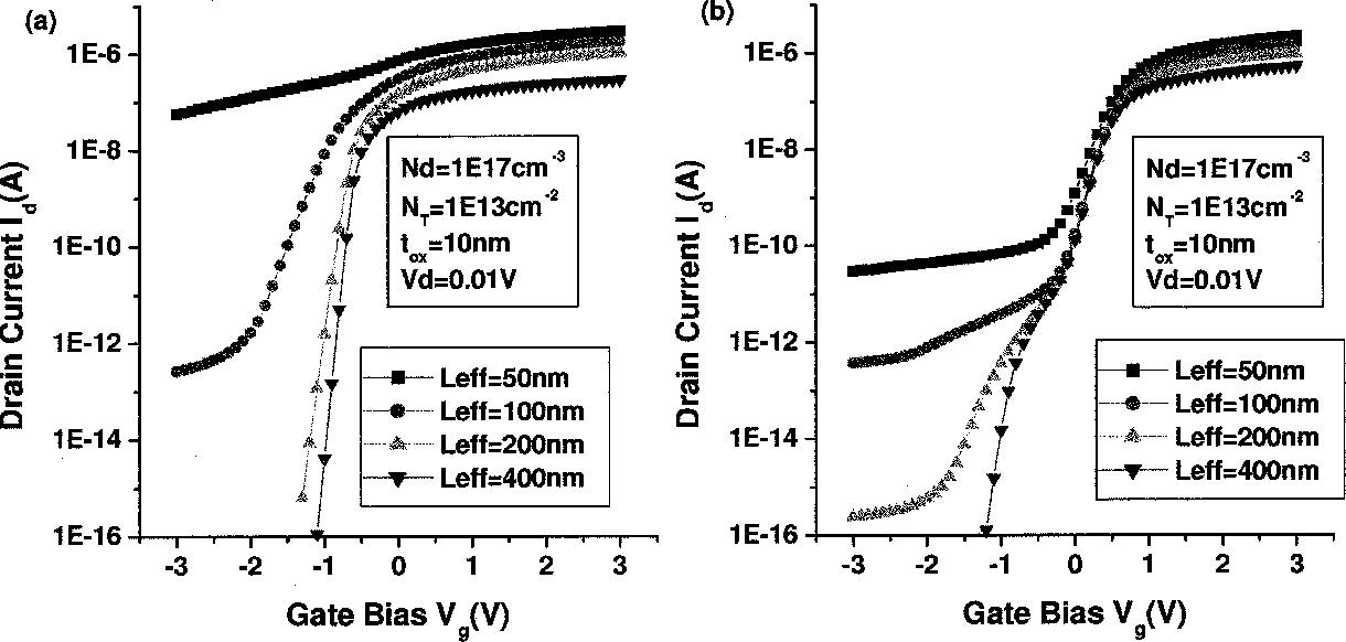 Figure 3 from Improved off-current and subthreshold slope