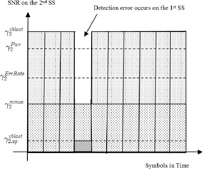 Figure 2 from Degradation in Convolutionally Coded V-BLAST