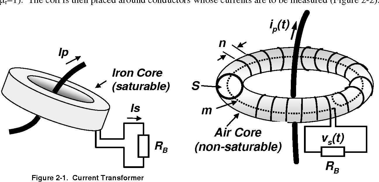 Table 4-2 from Practical Aspects of Rogowski Coil