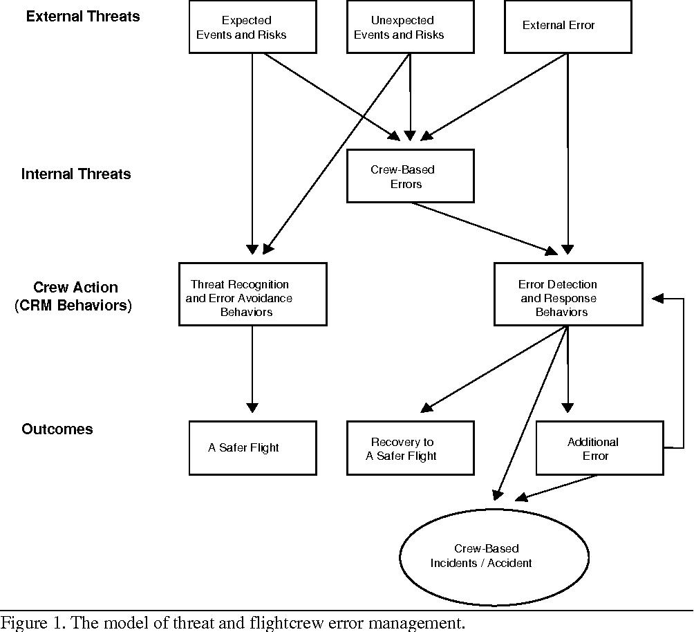 [PDF] Culture, Error, and Crew Resource Management
