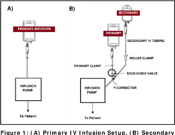 Figure 1 from Mitigating Risks Associated with Secondary