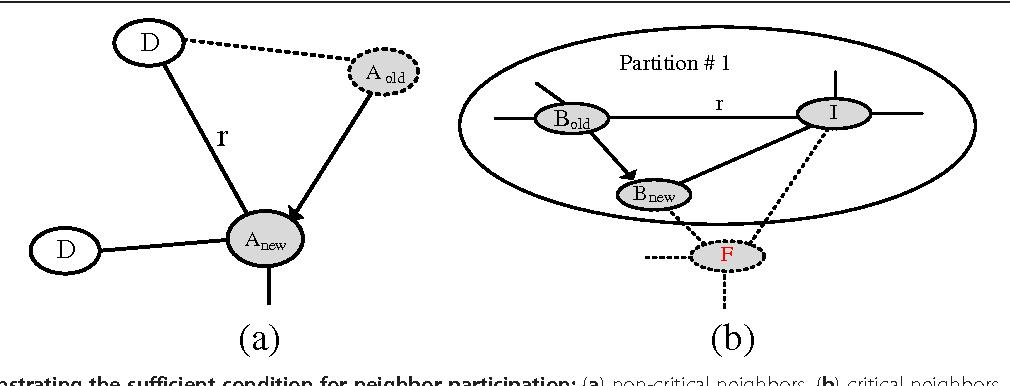 Figure 7 from Resource efficient connectivity restoration