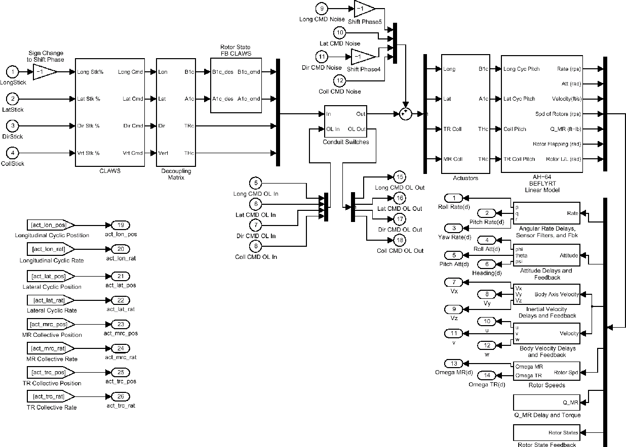 Helicopter Flight Control System Block Diagram