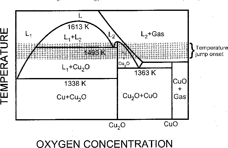 Phase Diagram Oxygen