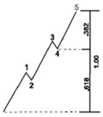 Figure 5 from Performance analysis of Elliot Wave Theory
