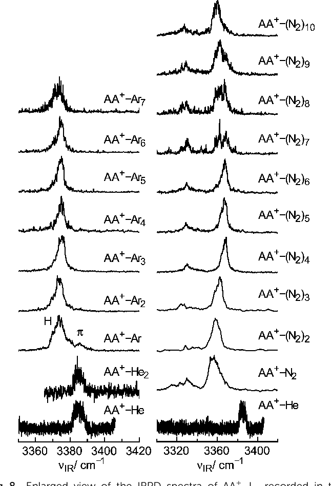Figure 10 from Microsolvation of the acetanilide cation
