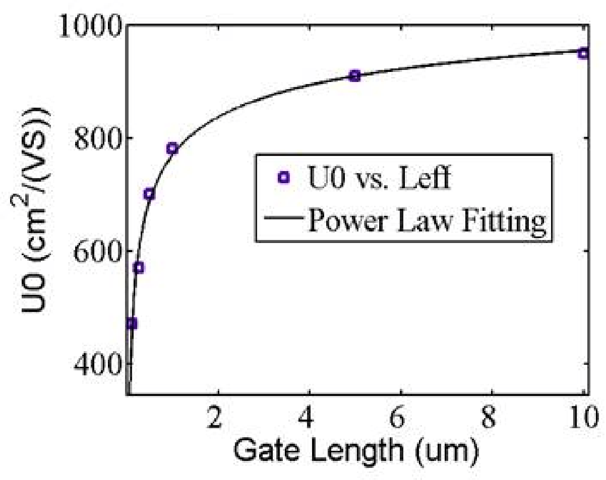 Figure 11 from BSIM-CMG 110.0.0: Multi-gate MOSFET compact