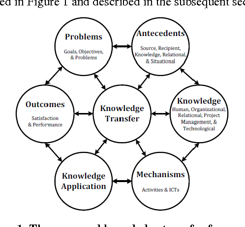 Figure 4 from A Knowledge Transfer Framework for