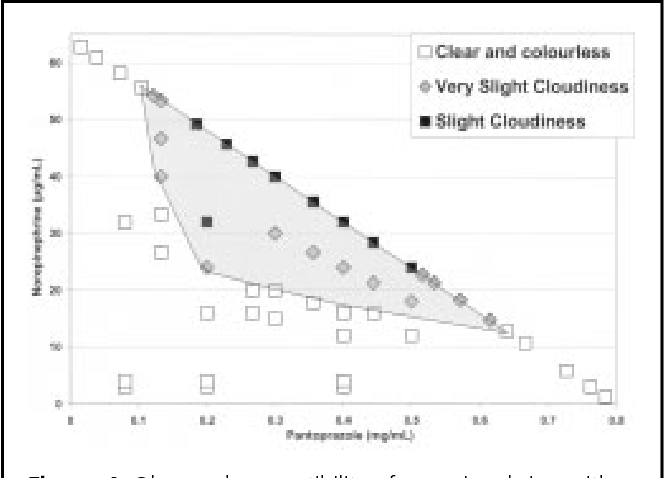 Figure 5 from Physical Compatibility of Pantoprazole with ...