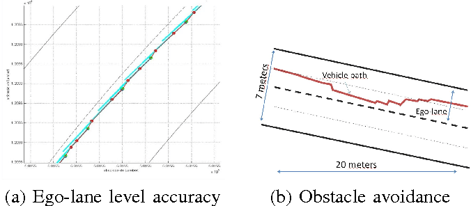 Figure 1 from Map-aided localization with lateral