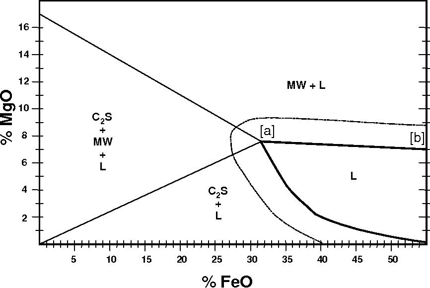[PDF] Fundamentals of Eaf and Ladle Slags and Ladle