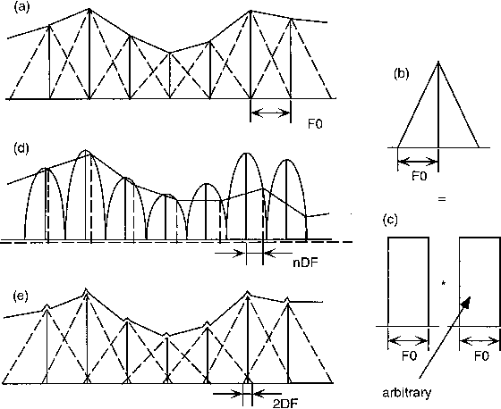 Restructuring speech representations using a pitch