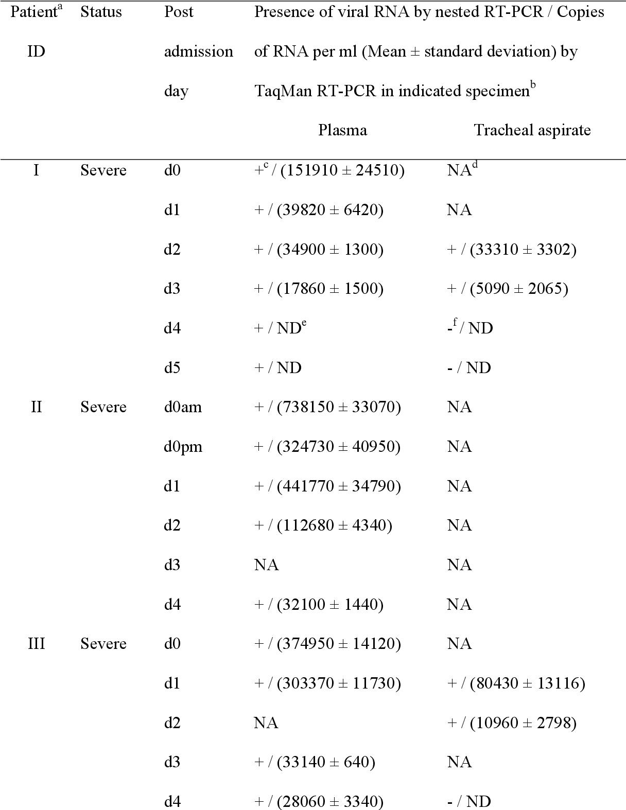 PDF] Sin Nombre viral RNA load in patients with hantavirus ...