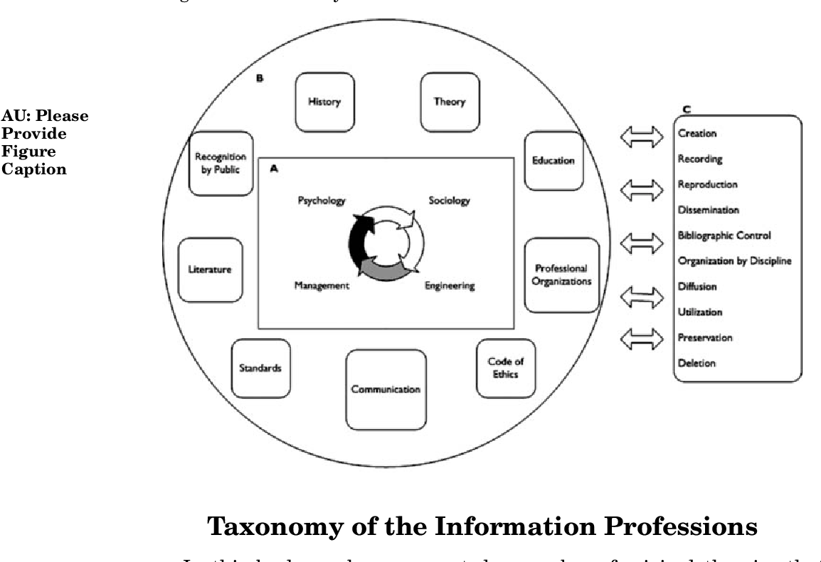 Table 5.1 from Introduction to the Library and Information