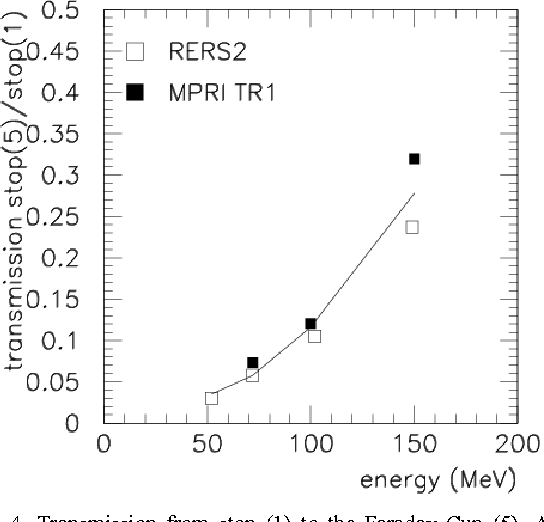 Figure 4 from Beam properties of the new radiation effects