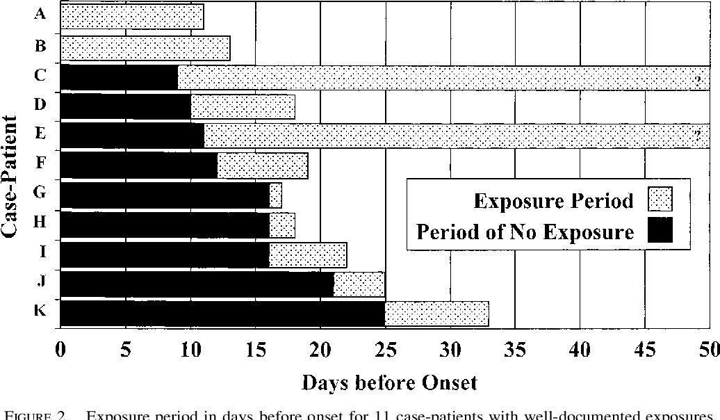 PDF] The incubation period of hantavirus pulmonary syndrome ...