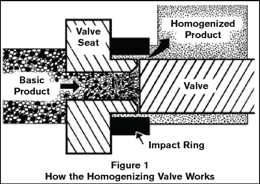 [PDF] Homogenizer Handbook Processing of Emulsions and