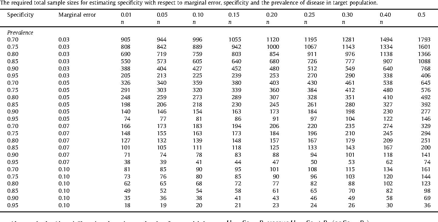 [PDF] Sample size estimation in diagnostic test studies of