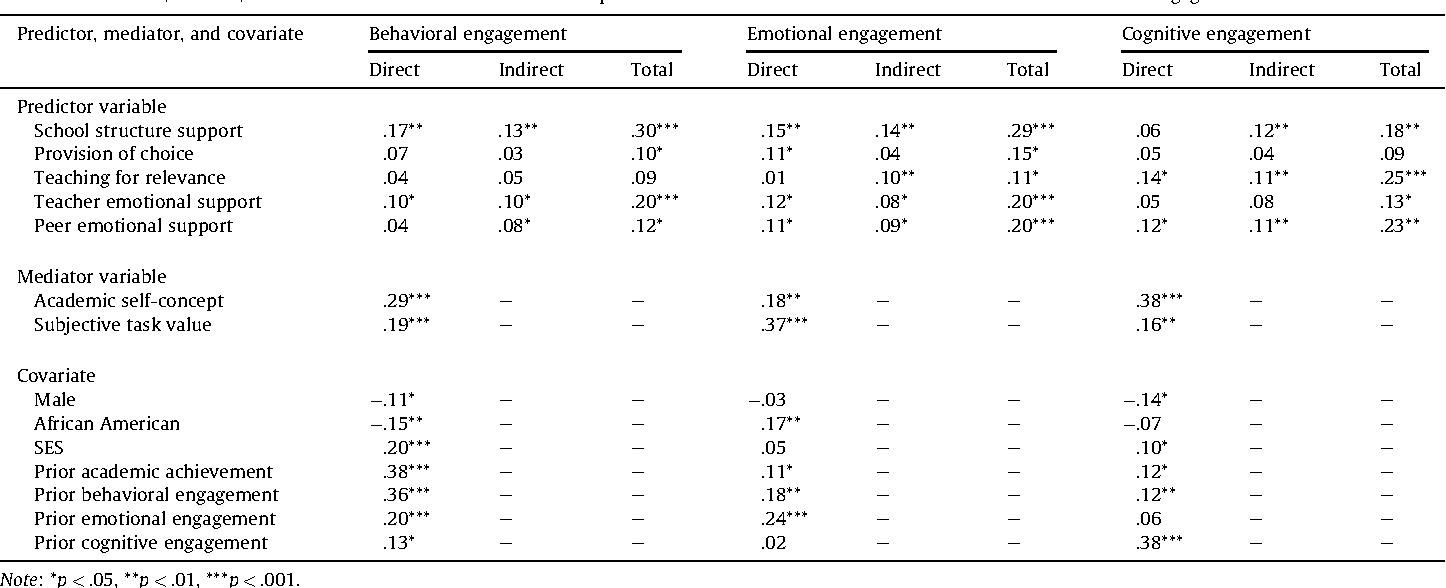 [PDF] School context, achievement motivation, and academic