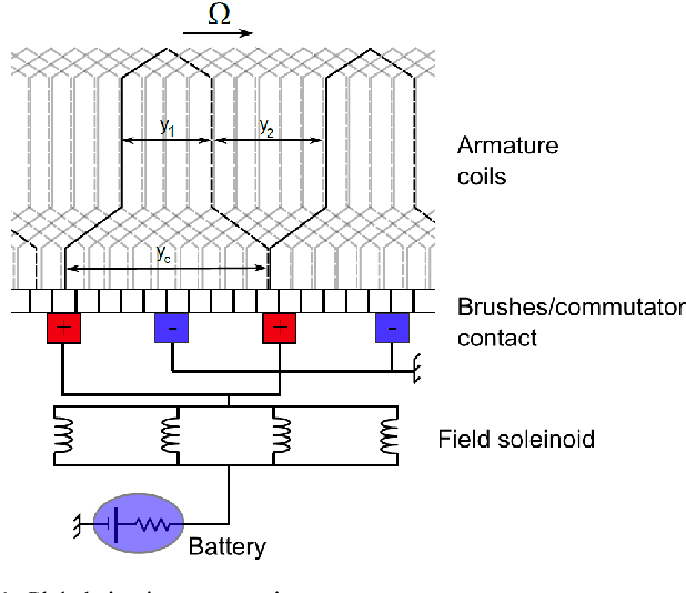 Magnetic field-electric circuit coupled method for brush