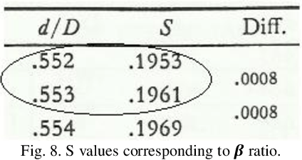 Figure 10 from Orifice Plate Sizing Calculation Using a