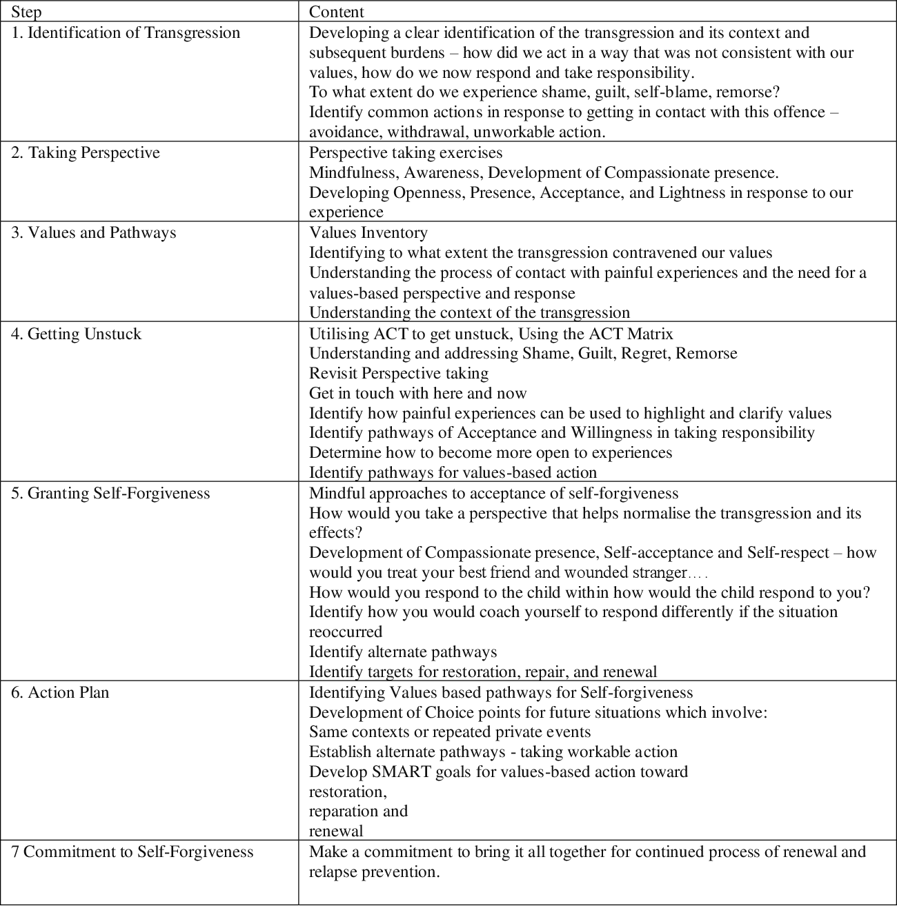 Self Forgiveness In Recovery Worksheet