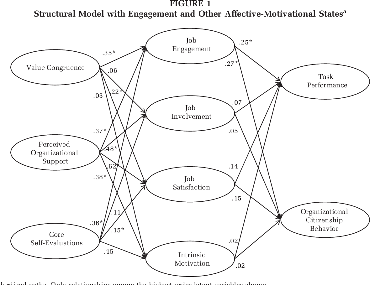 Figure 1 from Job Engagement: Antecedents and Effects on