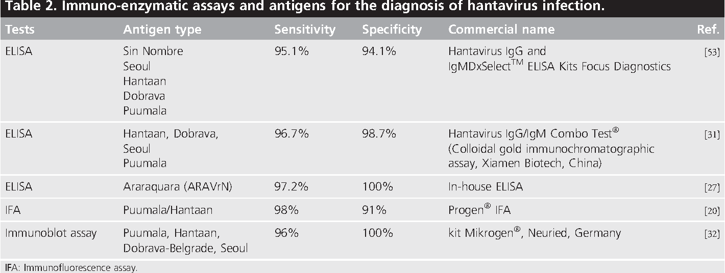 Diagnosis of hantavirus infection in humans. | Semantic Scholar