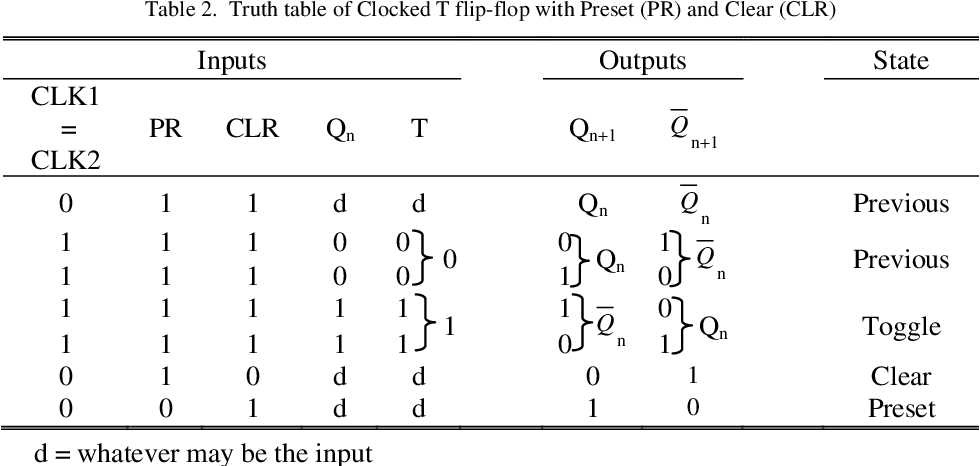 [PDF] ALL-OPTICAL BINARY COUNTER BY USING T FLIP-FLOP: AN