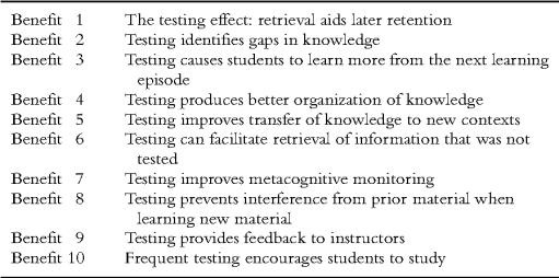 Table 1 Ten Benefits of Testing